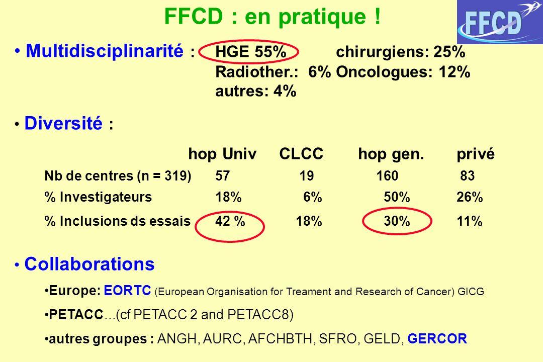 FFCD : en pratique ! Multidisciplinarité : HGE 55% chirurgiens: 25% Radiother.: 6% Oncologues: 12% autres: 4%