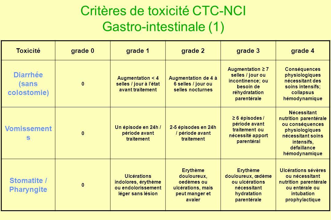 Critères de toxicité CTC-NCI Gastro-intestinale (1)