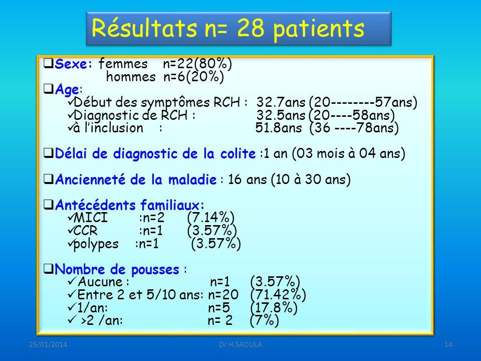 Résultats n= 28 patients Sexe: femmes n=22(80%) hommes n=6(20%) Age: