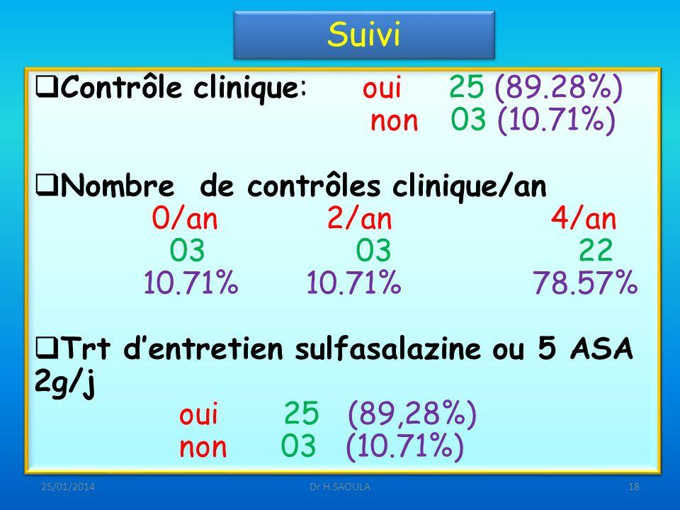 Suivi Contrôle clinique: oui 25 (89.28%) non 03 (10.71%)