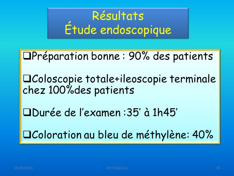 Résultats Étude endoscopique