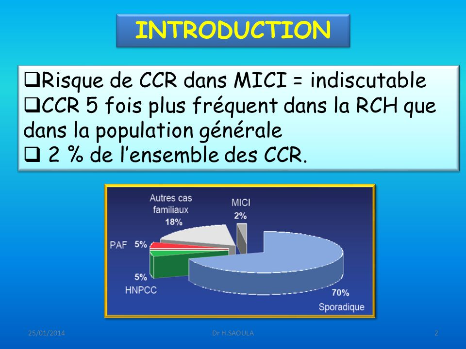 INTRODUCTION Risque de CCR dans MICI = indiscutable
