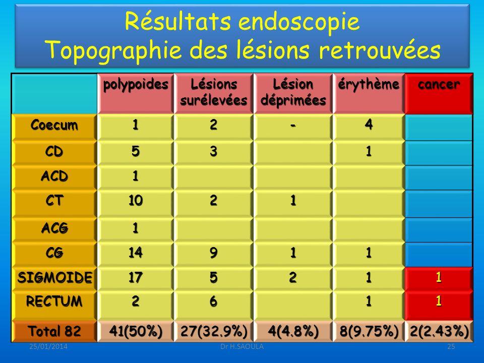 Résultats endoscopie Topographie des lésions retrouvées