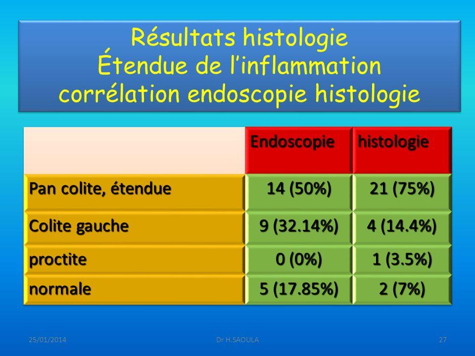 Résultats histologie Étendue de l'inflammation corrélation endoscopie histologie