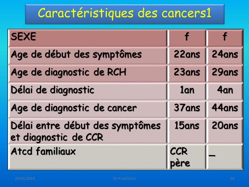 Caractéristiques des cancers1
