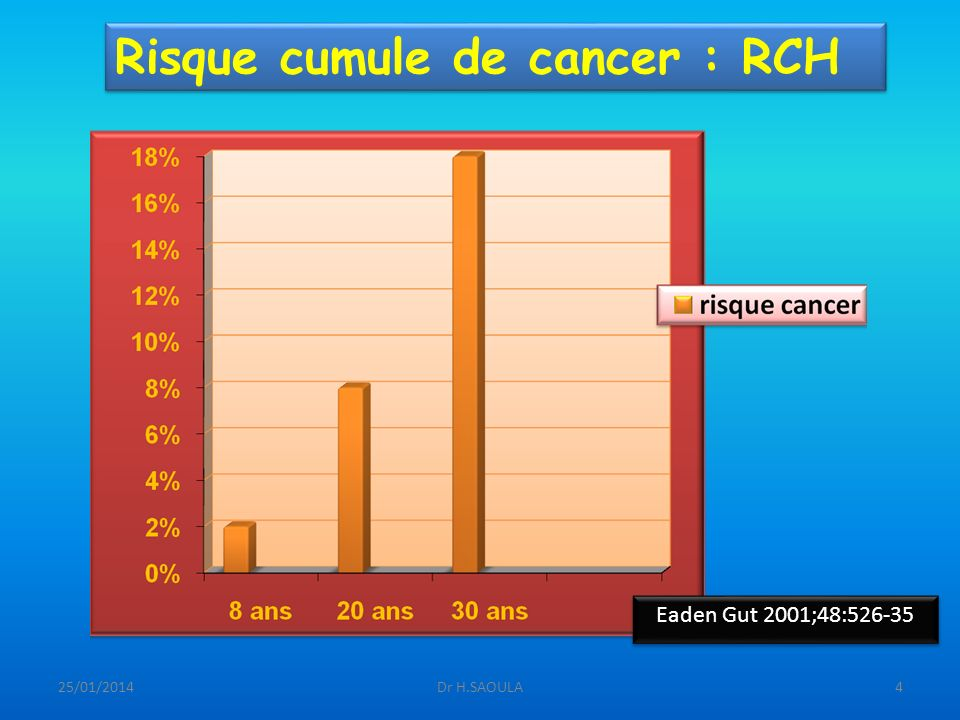 Risque cumule de cancer : RCH