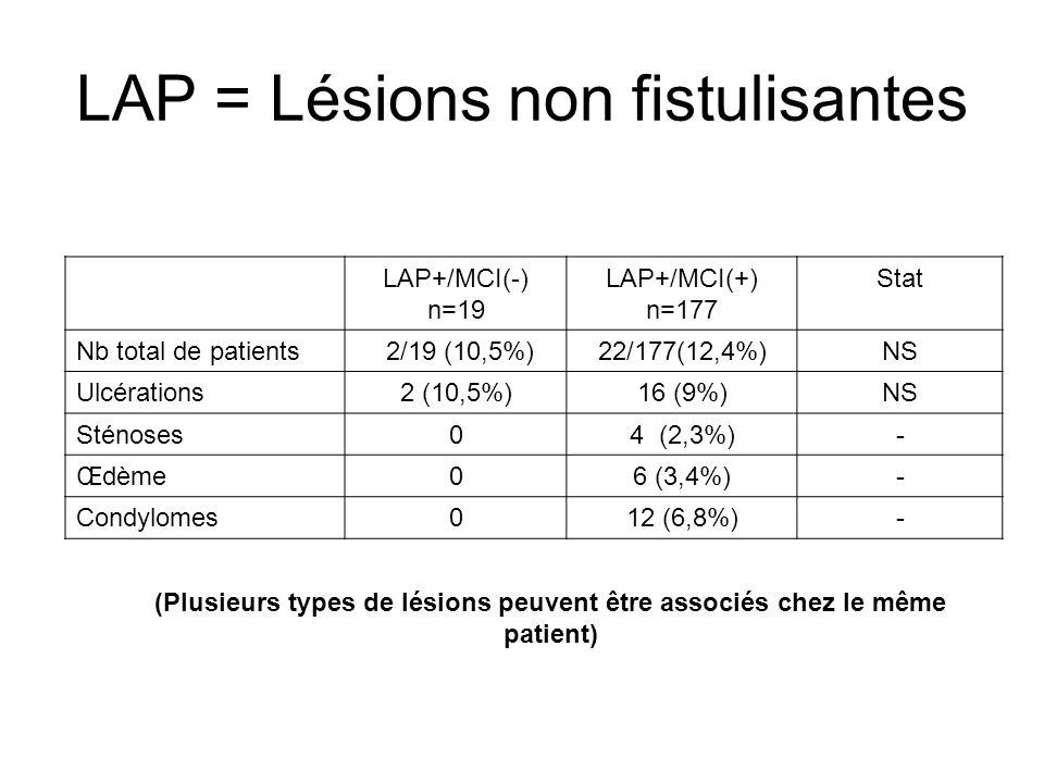 LAP = Lésions non fistulisantes