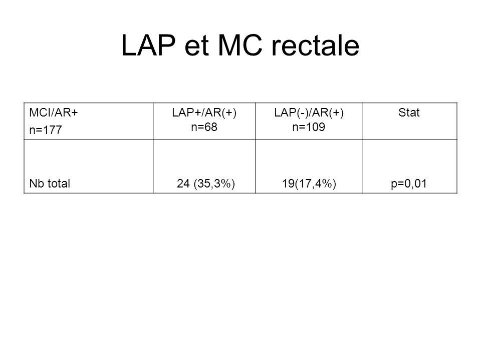 LAP et MC rectale MCI/AR+ n=177 LAP+/AR(+) n=68 LAP(-)/AR(+) n=109