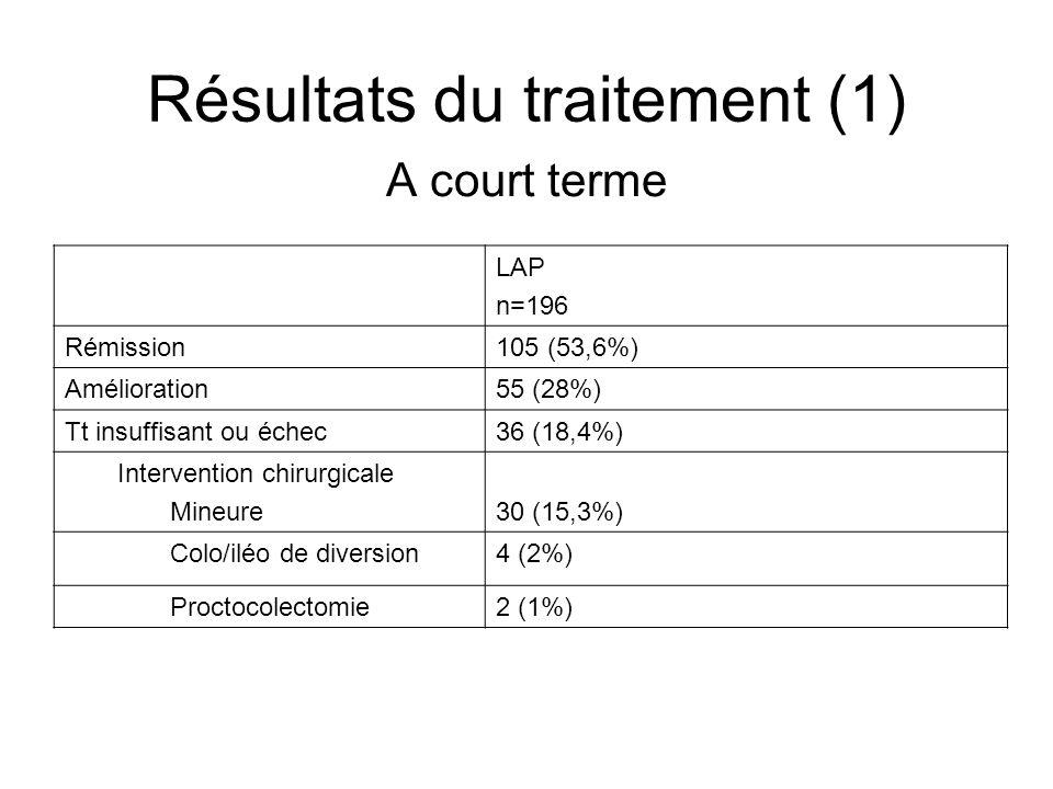 Résultats du traitement (1)