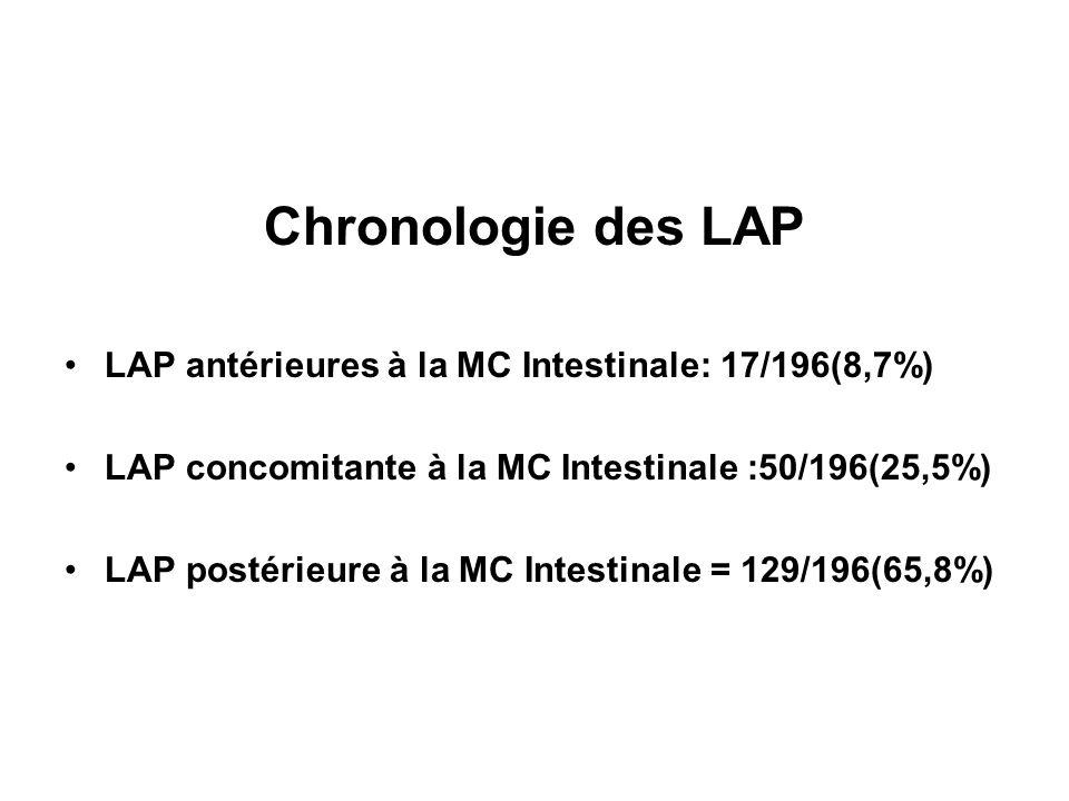 Chronologie des LAP LAP antérieures à la MC Intestinale: 17/196(8,7%)
