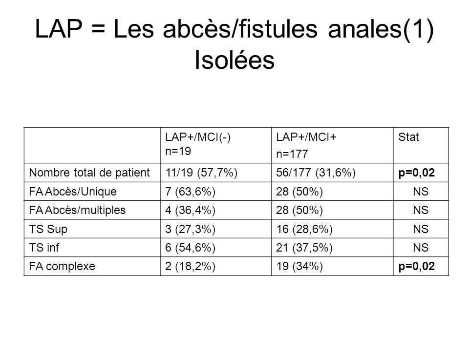 LAP = Les abcès/fistules anales(1) Isolées