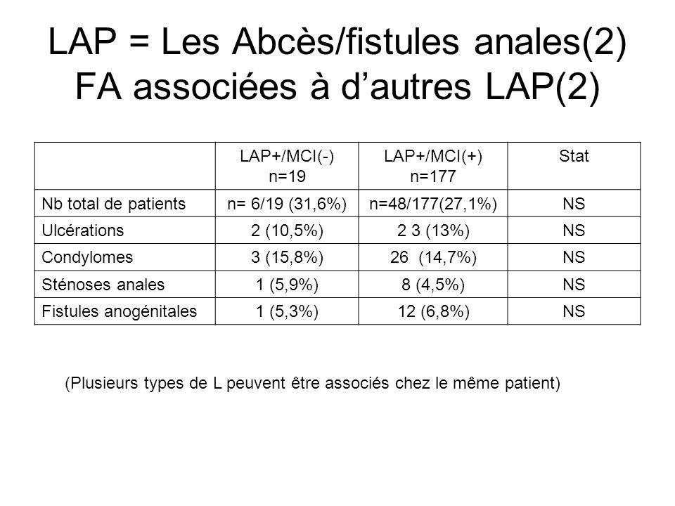 LAP = Les Abcès/fistules anales(2) FA associées à d'autres LAP(2)