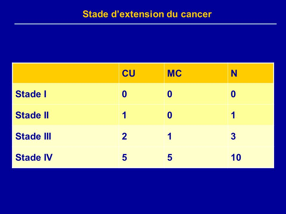 Stade d'extension du cancer