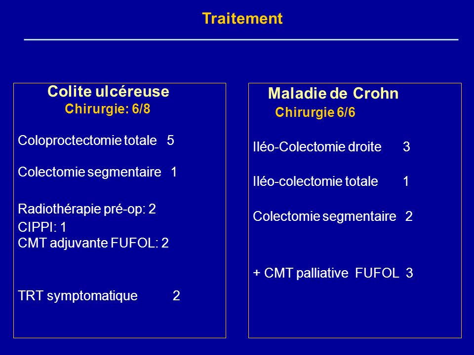 Traitement Colite ulcéreuse Chirurgie: 6/8 Coloproctectomie totale 5
