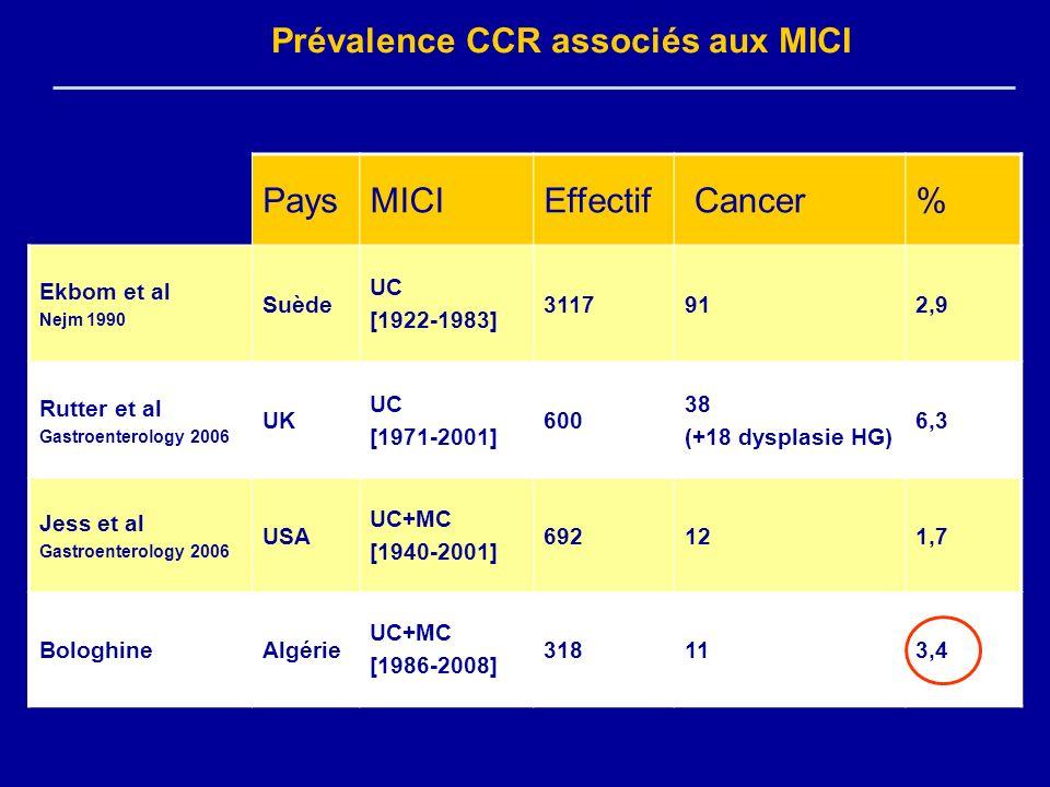 Prévalence CCR associés aux MICI Pays MICI Effectif Cancer %