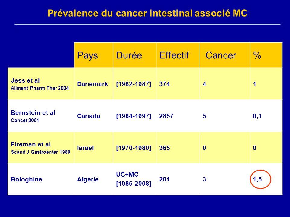 Prévalence du cancer intestinal associé MC Pays Durée Effectif Cancer