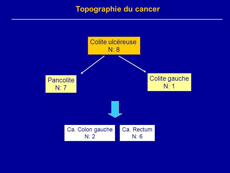 Topographie du cancer Colite ulcéreuse N: 8 Colite gauche Pancolite