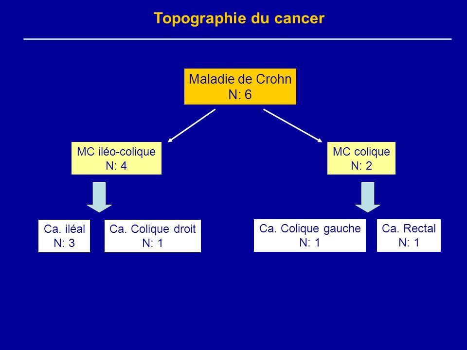 Topographie du cancer Maladie de Crohn N: 6 MC iléo-colique N: 4