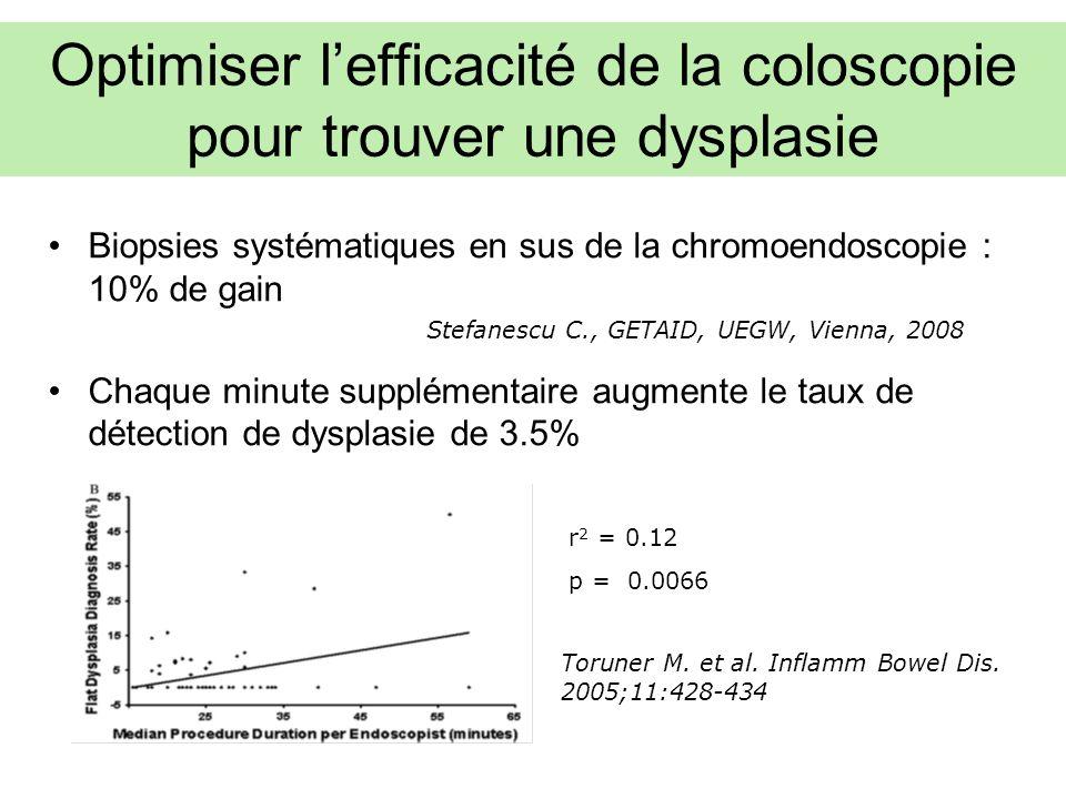 Optimiser l'efficacité de la coloscopie pour trouver une dysplasie