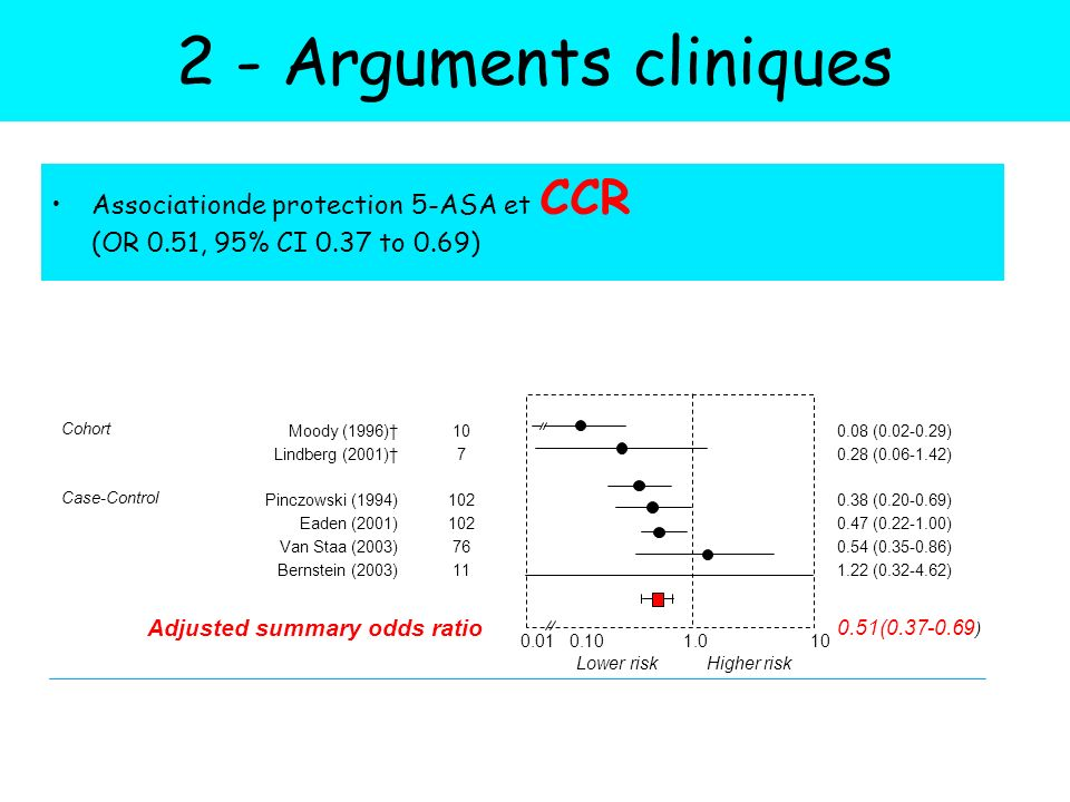 2 - Arguments cliniques Associationde protection 5-ASA et CCR (OR 0.51, 95% CI 0.37 to 0.69) Study type.