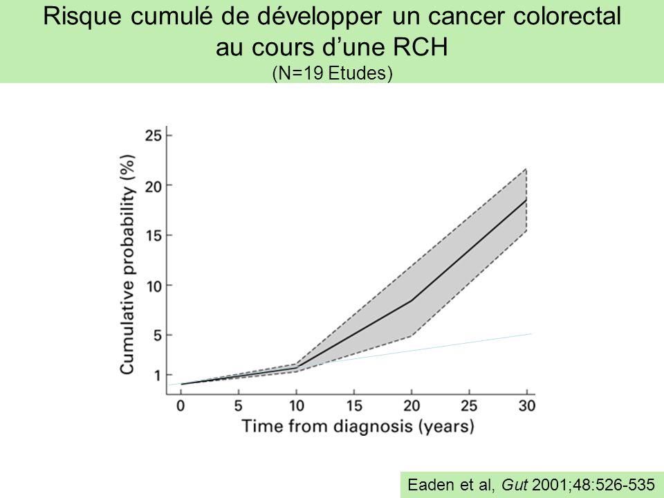 Risque cumulé de développer un cancer colorectal au cours d'une RCH (N=19 Etudes)