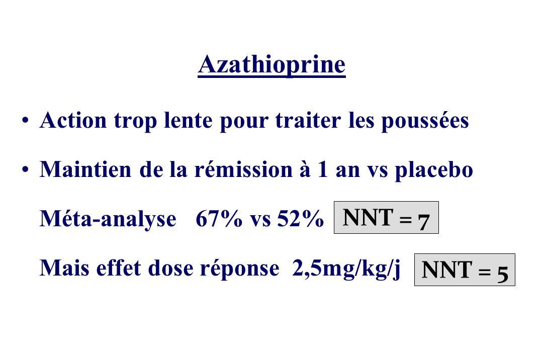 Azathioprine Action trop lente pour traiter les poussées
