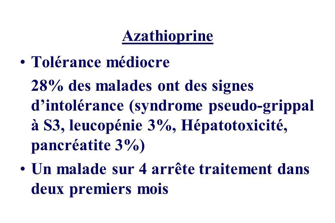 Azathioprine Tolérance médiocre.