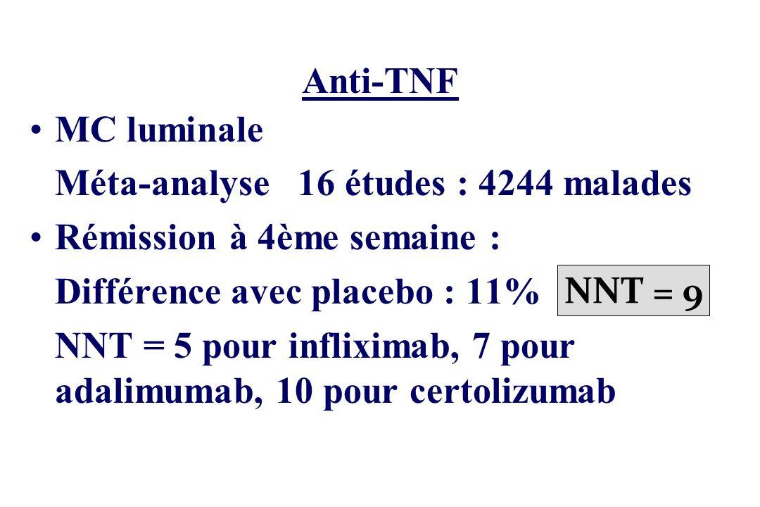 Anti-TNF MC luminale. Méta-analyse 16 études : 4244 malades. Rémission à 4ème semaine : Différence avec placebo : 11% NNT = 9.