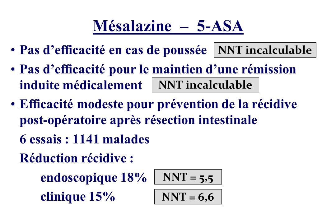 Mésalazine – 5-ASA Pas d'efficacité en cas de poussée