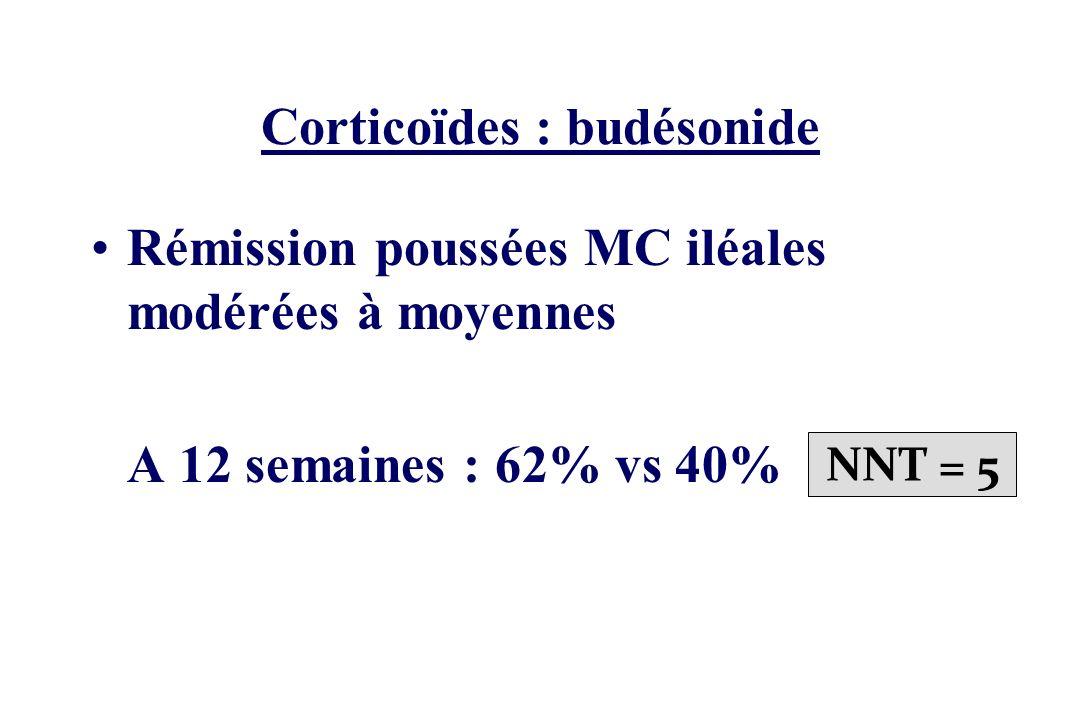 Corticoïdes : budésonide
