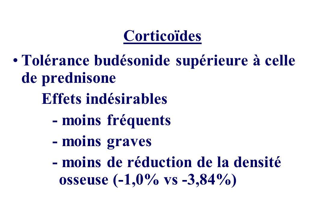 Corticoïdes Tolérance budésonide supérieure à celle de prednisone. Effets indésirables. - moins fréquents.