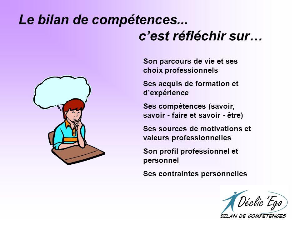 Le bilan de compétences... c'est réfléchir sur…