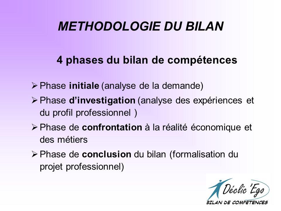 METHODOLOGIE DU BILAN 4 phases du bilan de compétences