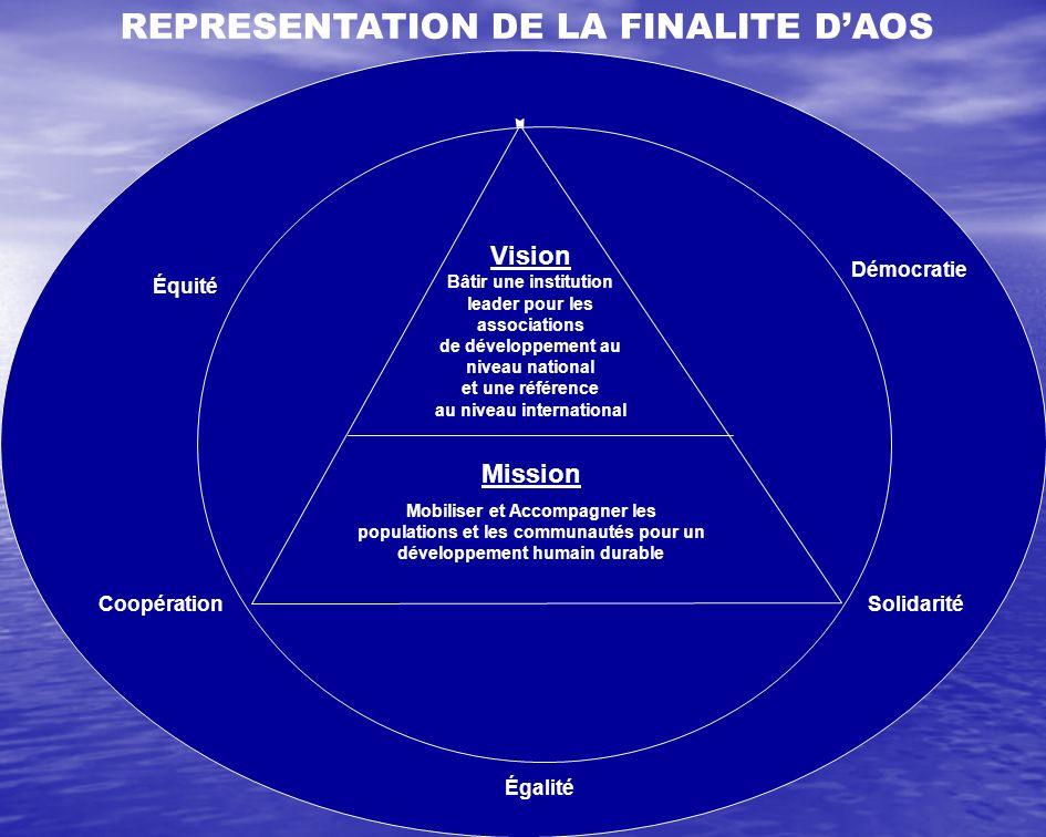 REPRESENTATION DE LA FINALITE D'AOS