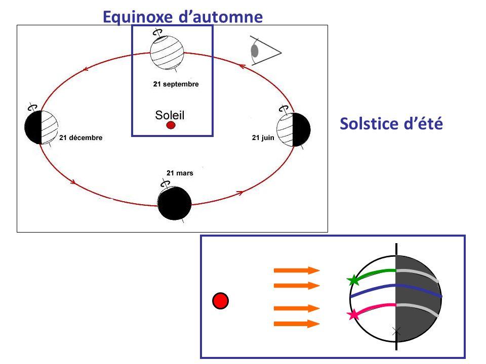 Equinoxe d'automne Solstice d'été
