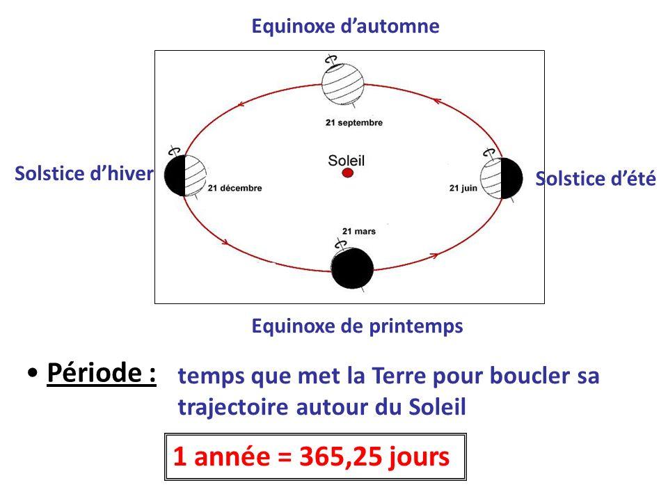 Equinoxe d'automneSolstice d'hiver. Solstice d'été. Equinoxe de printemps. Période :
