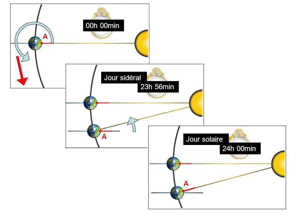 00h 00min A A Jour sidéral 23h 56min A Jour solaire 24h 00min