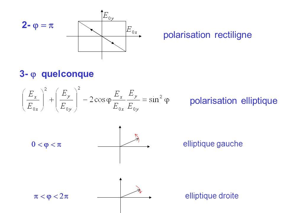 polarisation rectiligne 2- j = p