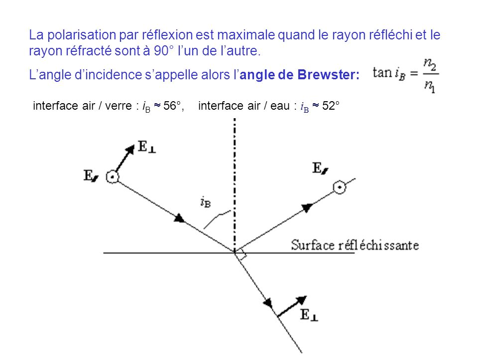 L'angle d'incidence s'appelle alors l'angle de Brewster: