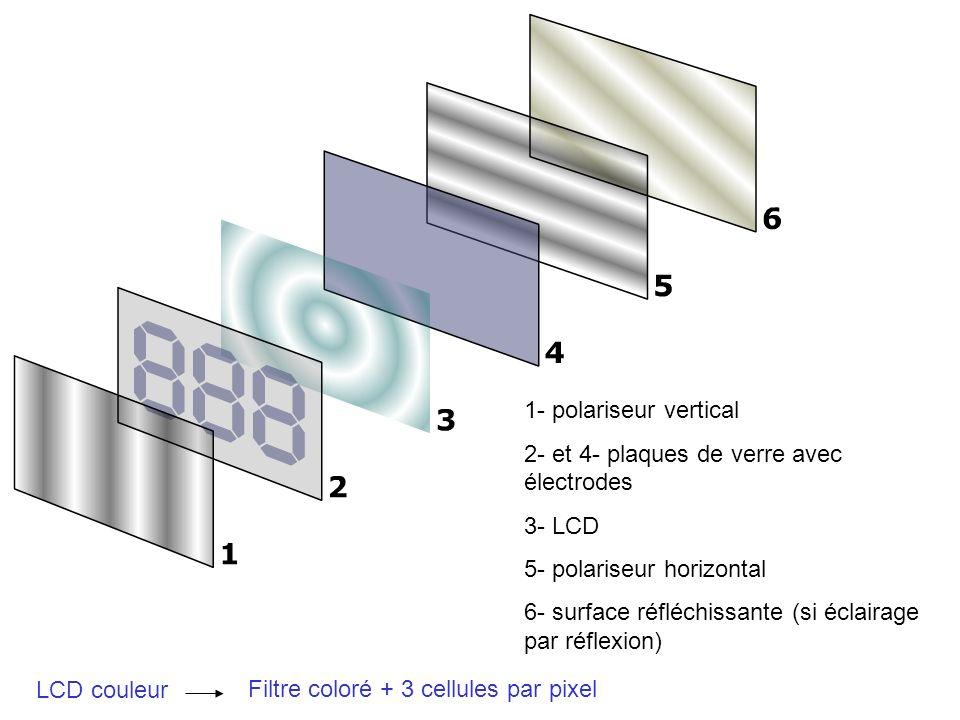 1- polariseur vertical 2- et 4- plaques de verre avec électrodes. 3- LCD. 5- polariseur horizontal.
