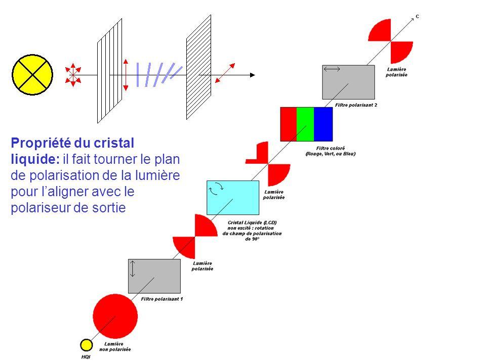 Propriété du cristal liquide: il fait tourner le plan de polarisation de la lumière pour l'aligner avec le polariseur de sortie