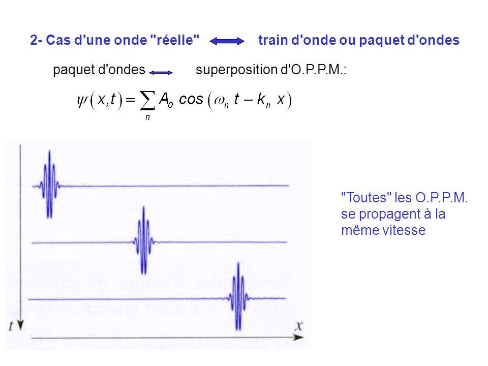 2- Cas d une onde réelle train d onde ou paquet d ondes