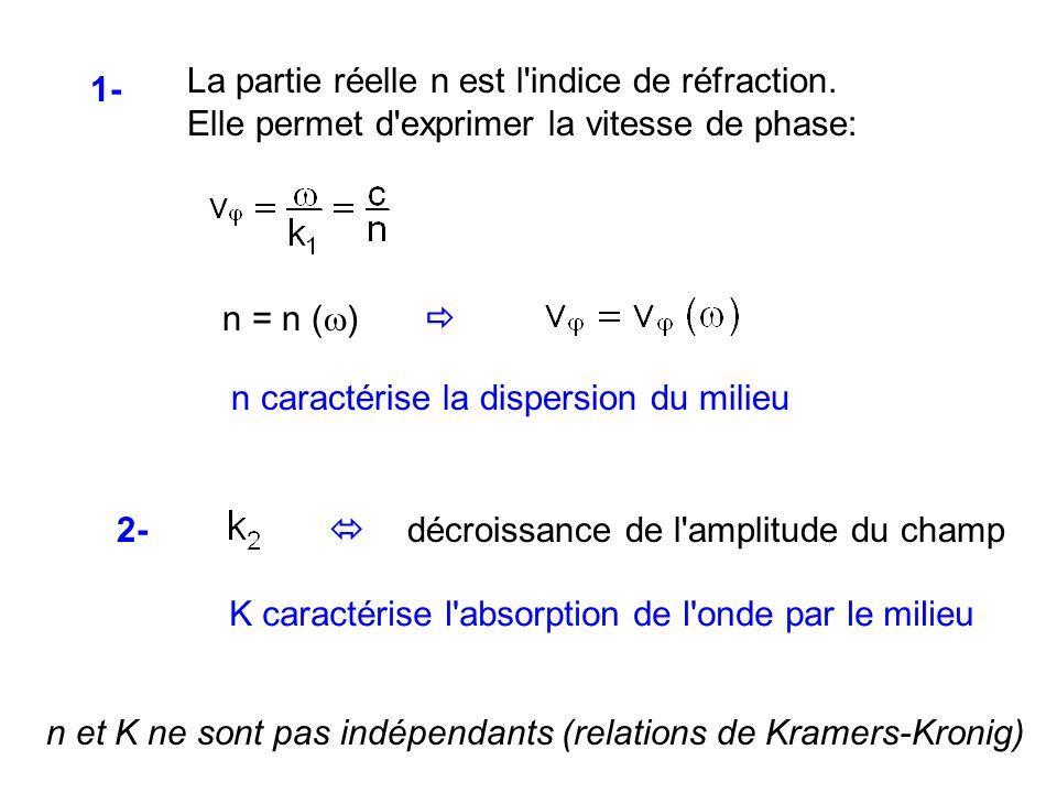 1- n = n (w)  n caractérise la dispersion du milieu. La partie réelle n est l indice de réfraction.