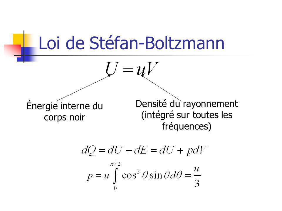 Loi de Stéfan-Boltzmann