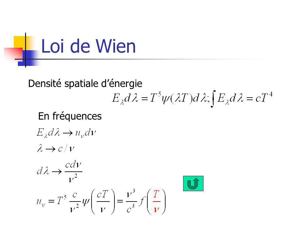 Loi de Wien Densité spatiale d'énergie En fréquences