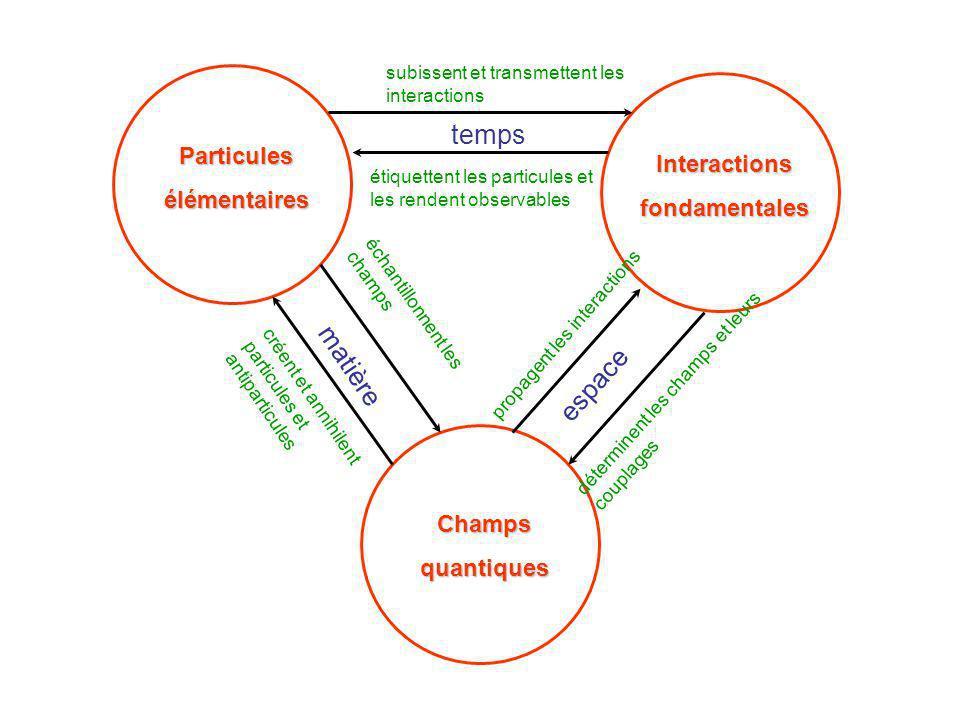 temps matière espace Particules Interactions élémentaires
