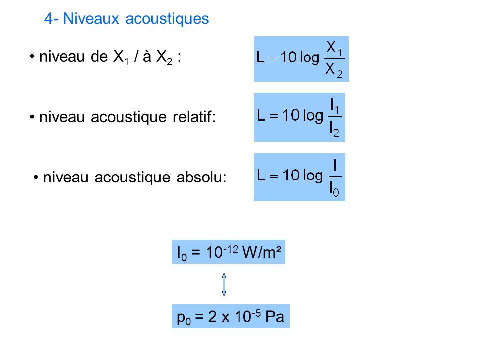 4- Niveaux acoustiques niveau de X1 / à X2 : niveau acoustique relatif: niveau acoustique absolu:
