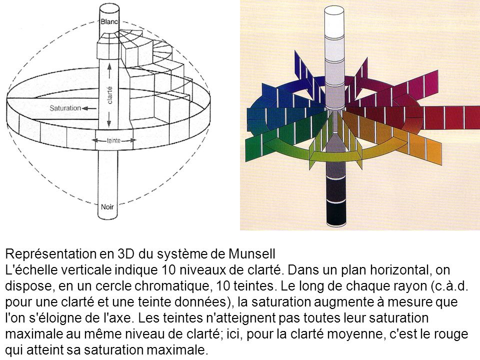 Représentation en 3D du système de Munsell