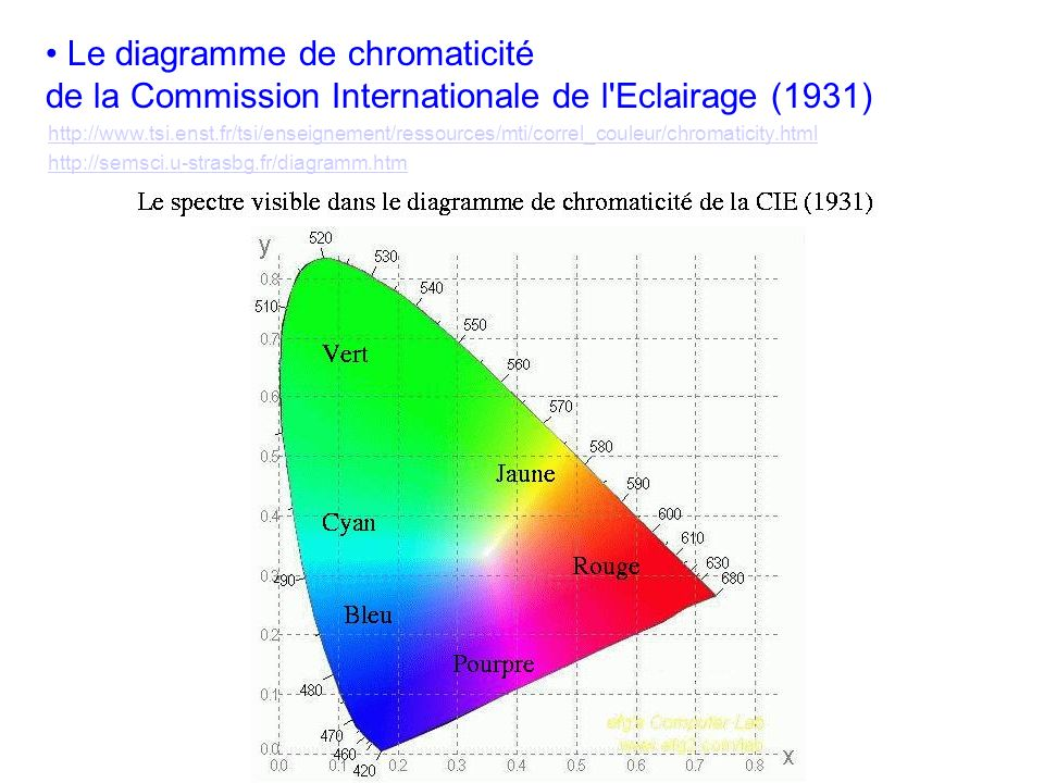Le diagramme de chromaticité