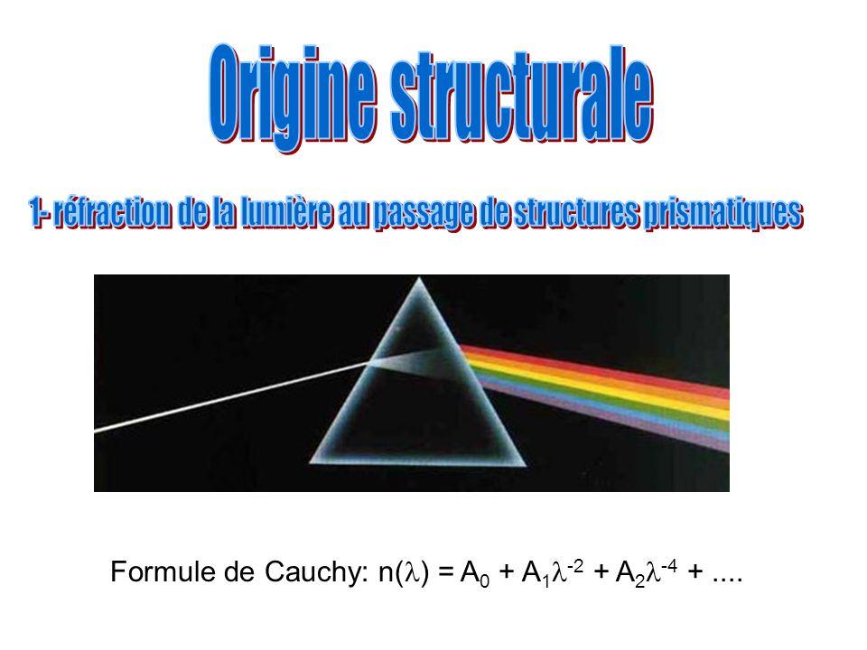 1- réfraction de la lumière au passage de structures prismatiques